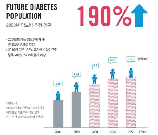 크기변환_2050년-당뇨병.jpg